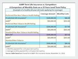 aarp term life insurance quotes
