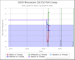 Wisconsin Candidate Comparison Chart Win Odds Election Graphs