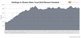 Slv Chart Analyzing The Mainstream Analysts Are Slv Holdings Really