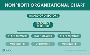 Profit Business Organizational Chart Www Bedowntowndaytona Com
