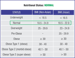 Ideal Bmi Chart Female Bmi Calculator India Body Mass Index Chart For Asian Men