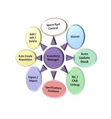 Basic Inventory Management Systems Web Based Inventory Management