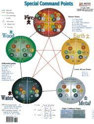 Five Elements Special Points Zang Fu Veterinary Chart