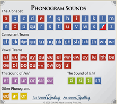 All About Spelling Phonogram Chart Interactive Phonogram Chart Click On The Letter Tile To