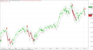 Nifty 50 Eod Charts With Sda2 Trading System Screenshots