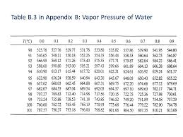 Water Vapor Pressure Chart Che 201 Introduction To Chemical Engineering Ppt Video