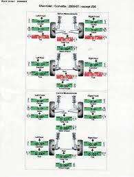 Alignment Specs To Avoid Inside Tire Wear Corvetteforum