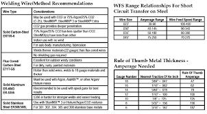 Aluminum Mig Welding Settings Chart Mig Welding Wire Charts Airgas Com Welding Wire Metal