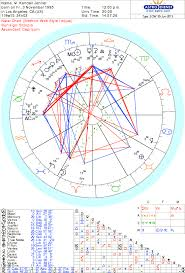 Natal Numerology Chart Astrology And Numerology For Kendall Jenner Astrology And