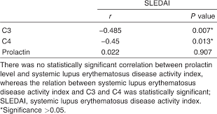 Role Of Prolactin In Activity Of Systemic Lupus