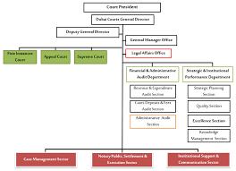 Rta Organization Chart Organization Chart