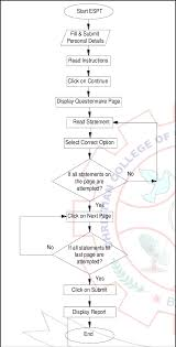 Flow Chart For Application Of Web Based Software Espt