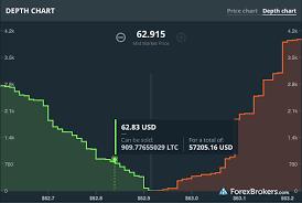 Coinbase Review Forexbrokers Com