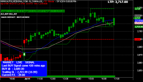 Nifty Live Chart With Buy Sell Signals In Mt4 Mcx Live Market Mcx Market Live Buy Sell Signal Trading