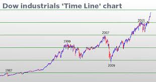 Dow Jones Index Chart 2018 Android Mod Tutorial Dow Jones Chart 100 Years