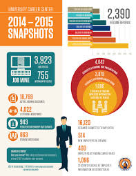 student resources division of student affairs the university career center snapshots graphic 2014 15