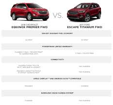 The All New 2018 Chevy Equinox   GM Fleet