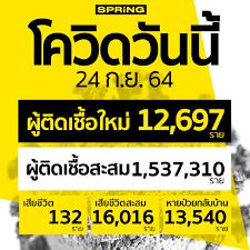 โควิดวันนี้ ติดเชื้อเพิ่ม 12,697 ราย สะสม 1,537,310 ราย เสียชีวิต 132 ราย