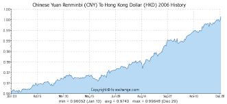 200 Cny Chinese Yuan Renminbi Cny To Hong Kong Dollar Hkd