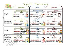 English Past Tenses Chart Verb Tenses Chart Esl Worksheet By Elena_str