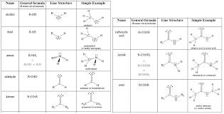 11 7 Organic Compounds With Functional Groups Chemistry