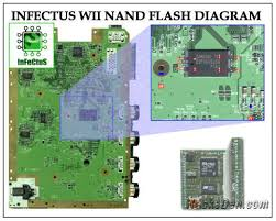 wii nand flashing programming guide for low level brick full brick note if you are programming on board you will have to short the data 0 wire from the nand to ground for a second upon powering up the wii