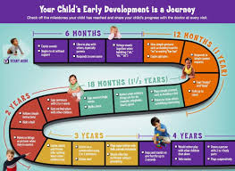 Motor And Social Development Chart The Early Childhood Developmental Milestone Developmental