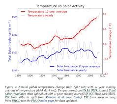 solar maximum and solar minimum  of global warming sun and climate have been moving in opposite directions an analysis of solar trends concluded that the sun has actually contributed