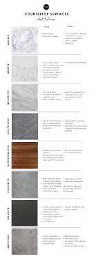 Pullman Kitchen Granite Bay 25 Best Ideas About Types Of Granite On Pinterest Types Of
