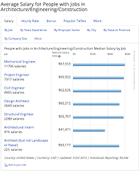 architectural engineering salary. Average Salary For People With Jobs In Architecture Engineering Construction Architectural