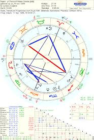 Princess Diana Birth Chart Astrology Love Princess Dianas Wedding Day And The Match