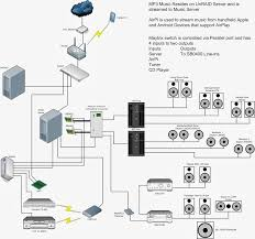 whole house audio wiring diagram whole image whole home audio wiring diagram pictures to pin on whole house audio wiring diagram