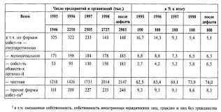 Реферат Собственность и многообразие ее форм в России Распределение предприятий и организаций по формам собственности в России
