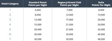 Hyatt Rewards Chart Hyatt Moving Two Hotels To Higher Award Category Tonight