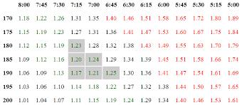 Chart To Study Pace Mechanics Of Cadence Vs Stride