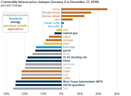 Cocoa Commodity Chart Energy Commodity Prices Fell Significantly In The Last