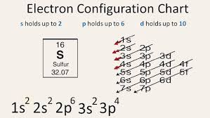5 Steps Electron Configuration For Sulphur S In Just 5 Steps