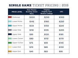 Ticket Prices And Seating Info For The 2019 Notre Dame