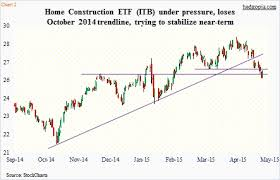 Itb Etf Chart Home Construction Etf Itb Chart Oversold Bounce Likely