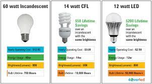Energy Saving Light Bulbs Conversion Chart Energy Efficient Lighting Ferry County Pud