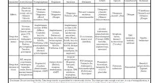 Neurotransmitter Chart Teaching High School Psychology Fantastic Drug