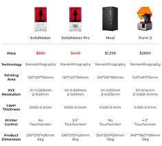 Solidmaker Sla 3d Printer 399 Geeky Gadgets