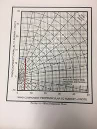 Wind Correction Chart How To Find A Crosswind Component 6 Steps