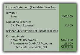 allowance for uncollectible accounts balance sheet estimating the amount of uncollectible accounts