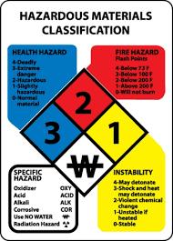 Hazardous Materials Classification Large