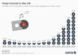 Vinyl Record Sales Chart Chart Vinyl Revival In The Uk Statista