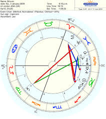 Horoscope Date Birth Chart Images Online