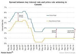 canadian prime and key interest rates