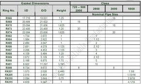 Ring Joint Gaskets_aigi Environmental Inc Gaskets