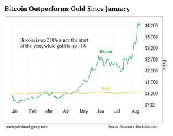 Bitcoin November 2017 Chart Gold Vs Bitcoin 2017 Cryptocurrency Vastly Outperforms Pms